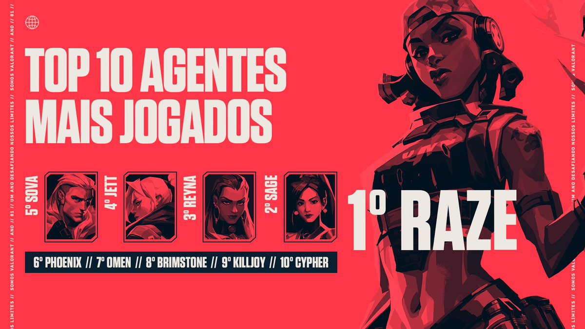 Raze é a jogadora mais usada pelos brasileiros. Divulgação / Riot Games